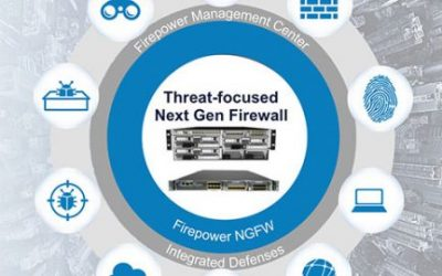 Instructor Led Hands-on Cisco Firepower Threat Defence (FTD)